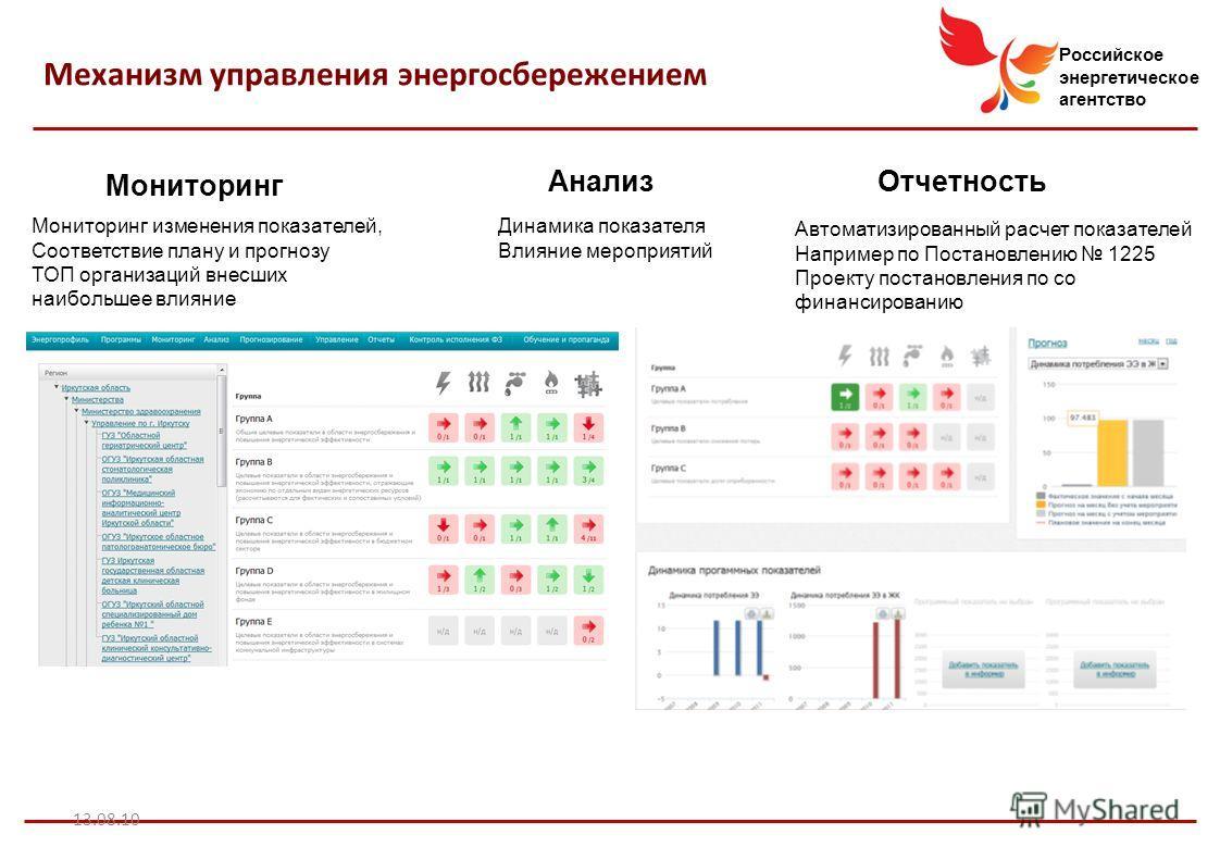 Российское энергетическое агентство 13.08.10 Механизм управления энергосбережением Мониторинг Анализ Отчетность Мониторинг изменения показателей, Соответствие плану и прогнозу ТОП организаций внесших наибольшее влияние Динамика показателя Влияние мер