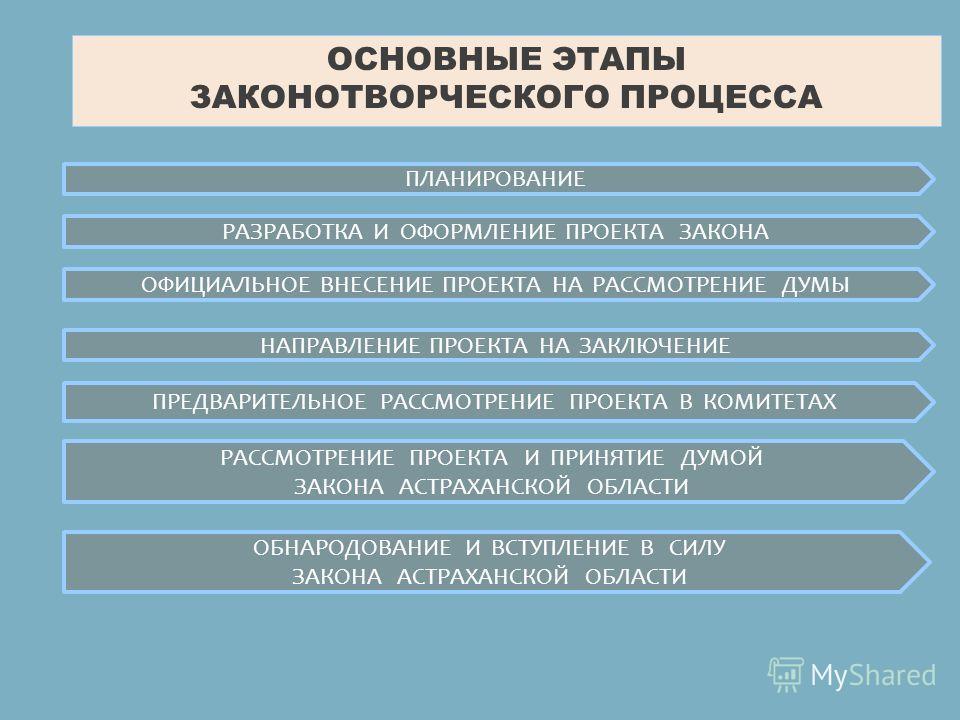ОСНОВНЫЕ ЭТАПЫ ЗАКОНОТВОРЧЕСКОГО ПРОЦЕССА ПЛАНИРОВАНИЕ РАЗРАБОТКА И ОФОРМЛЕНИЕ ПРОЕКТА ЗАКОНА ОФИЦИАЛЬНОЕ ВНЕСЕНИЕ ПРОЕКТА НА РАССМОТРЕНИЕ ДУМЫ НАПРАВЛЕНИЕ ПРОЕКТА НА ЗАКЛЮЧЕНИЕ ПРЕДВАРИТЕЛЬНОЕ РАССМОТРЕНИЕ ПРОЕКТА В КОМИТЕТАХ РАССМОТРЕНИЕ ПРОЕКТА И