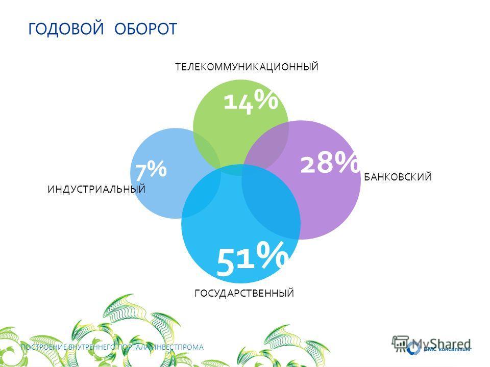 14% 28% 51%51% БАНКОВСКИЙ ТЕЛЕКОММУНИКАЦИОННЫЙ ГОСУДАРСТВЕННЫЙ 7%7% ГОДОВОЙ ОБОРОТ ИНДУСТРИАЛЬНЫЙ ПОСТРОЕНИЕ ВНУТРЕННЕГО ПОРТАЛА ИНВЕСТПРОМА