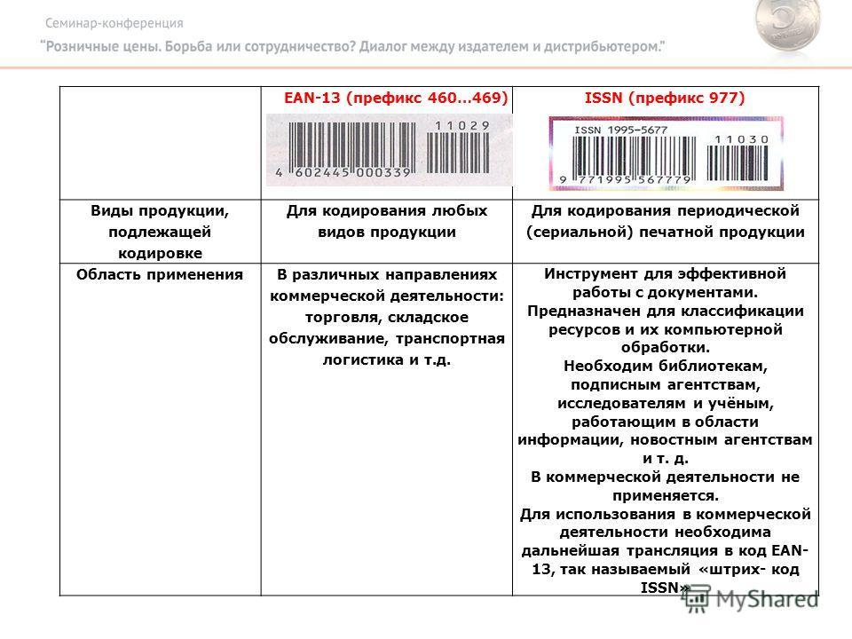 EAN-13 (префикс 460…469)ISSN (префикс 977) Виды продукции, подлежащей кодировке Для кодирования любых видов продукции Для кодирования периодической (сериальной) печатной продукции Область примененияВ различных направлениях коммерческой деятельности: