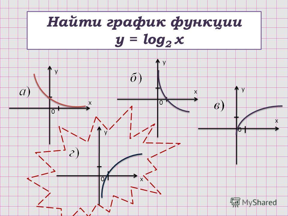 Найти график функции y = log 2 x y y y y x x x x 0 0 0 0