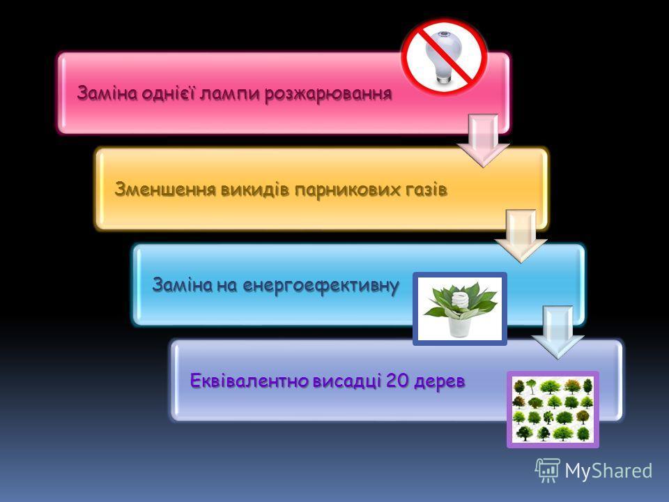 Заміна однієї лампи розжарювання Зменшення викидів парникових газів Заміна на енергоефективну Еквівалентно висадці 20 дерев