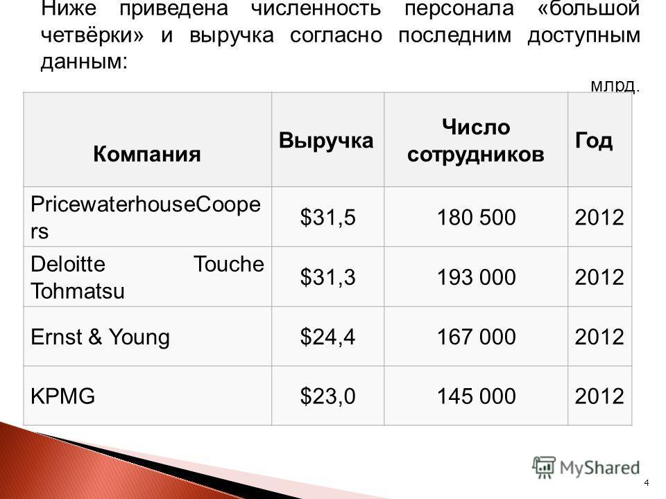 4 Ниже приведена численность персонала «большой четвёрки» и выручка согласно последним доступным данным: млрд. Компания Выручка Число сотрудников Год PricewaterhouseCoope rs $31,5180 5002012 Deloitte Touche Tohmatsu $31,3193 0002012 Ernst & Young$24,