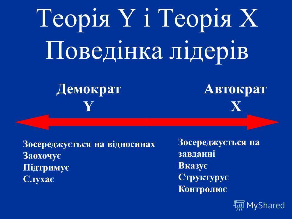 Теорія Y і Теорія X Поведінка лідерів Автократ X Зосереджується на завданні Вказує Структурує Контролює Демократ Y Зосереджується на відносинах Заохочує Підтримує Слухає