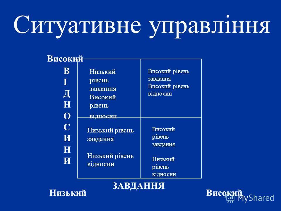 Низький рівень завдання Високий рівень відносин Високий рівень завдання Високий рівень відносин Високий рівень завдання Низький рівень відносин Низький рівень завдання Низький рівень відносин ВІДНОСИНИВІДНОСИНИ Високий НизькийВисокий ЗАВДАННЯ Ситуати
