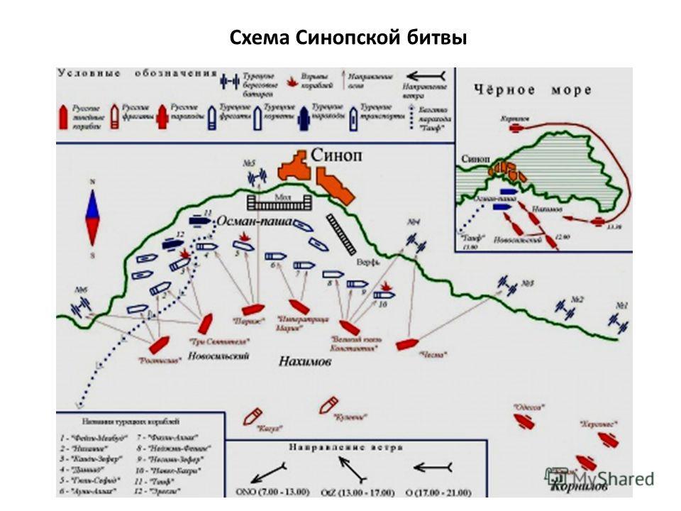 Схема Синопской битвы
