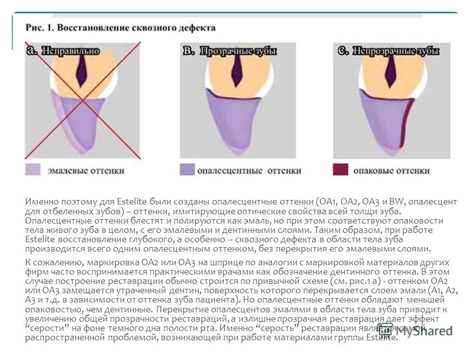 Именно поэтому для Estelite были созданы опалесцентные оттенки (OA1, OA2, OA3 и BW, опалесцент для отбеленных зубов) – оттенки, имитирующие оптические свойства всей толщи зуба. Опалесцентные оттенки блестят и полируются как эмаль, но при этом соответ