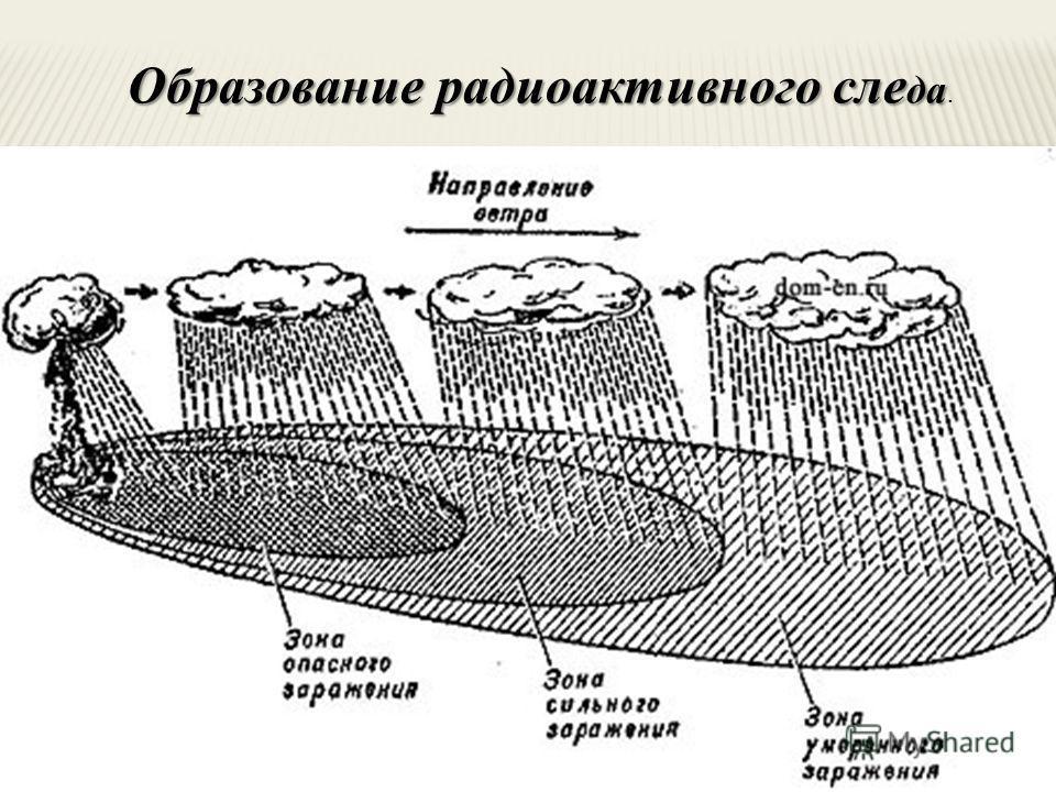 есть энергией этих лучей, поглощенной в единице массы облучаемого вещества. рис. 1. Образование радиоактивного следа. Образование радиоактивного сле да Образование радиоактивного сле да.