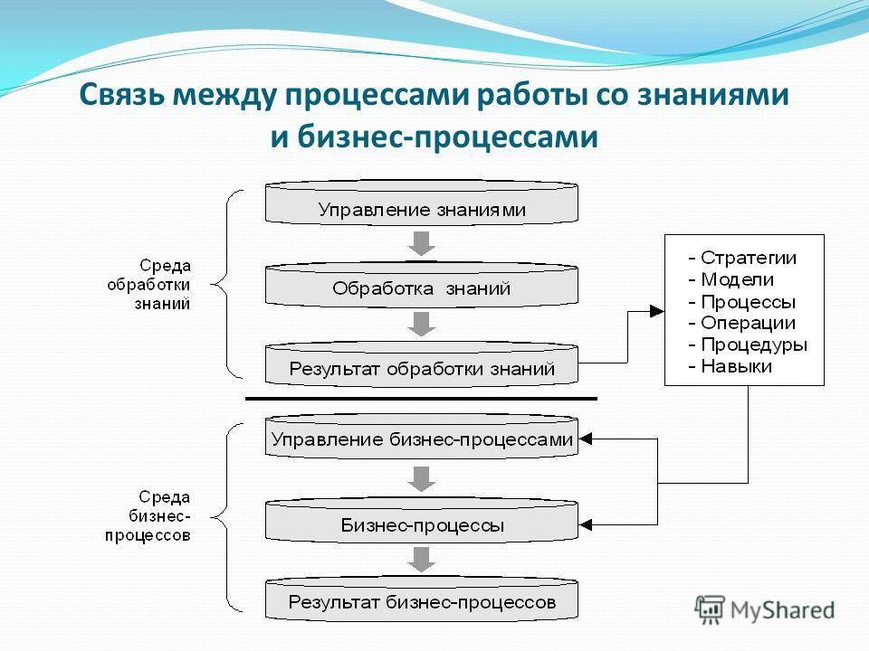 Связь между процессами работы со знаниями и бизнес-процессами
