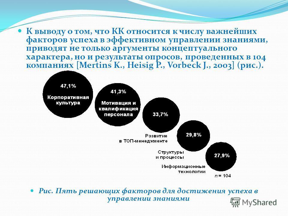 К выводу о том, что КК относится к числу важнейших факторов успеха в эффективном управлении знаниями, приводят не только аргументы концептуального характера, но и результаты опросов, проведенных в 104 компаниях [Mertins K., Heisig P., Vorbeck J., 200