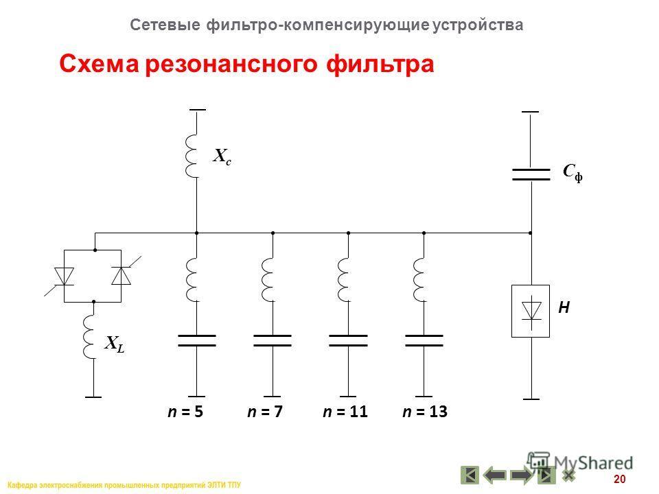 20 Схема резонансного фильтра Сетевые фильтро-компенсирующие устройства n = 5 Н ХсХс ХLХL СфСф n = 11n = 7n = 13