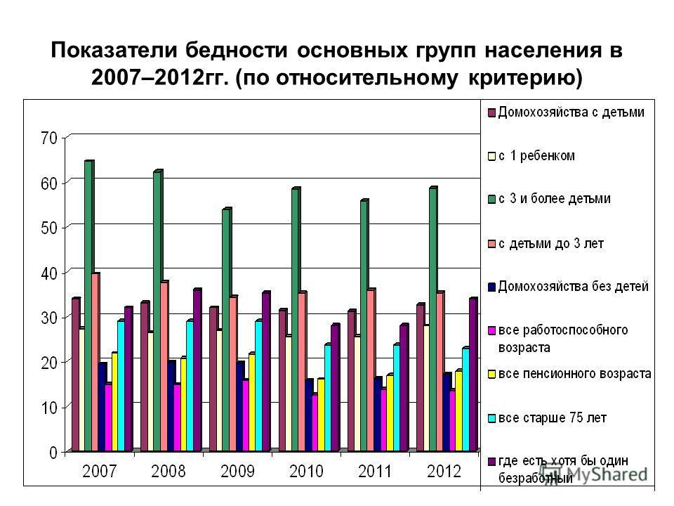 Показатели бедности основных групп населения в 2007–2012гг. (по относительному критерию)