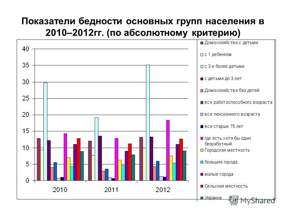 Показатели бедности основных групп населения в 2010–2012гг. (по абсолютному критерию)