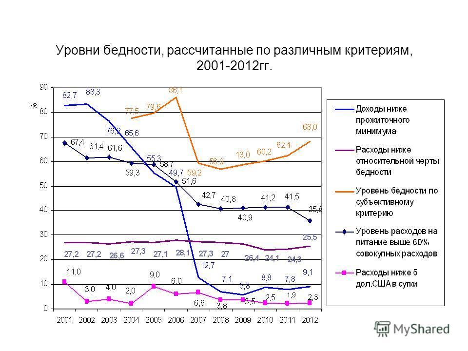Уровни бедности, рассчитанные по различным критериям, 2001-2012гг.