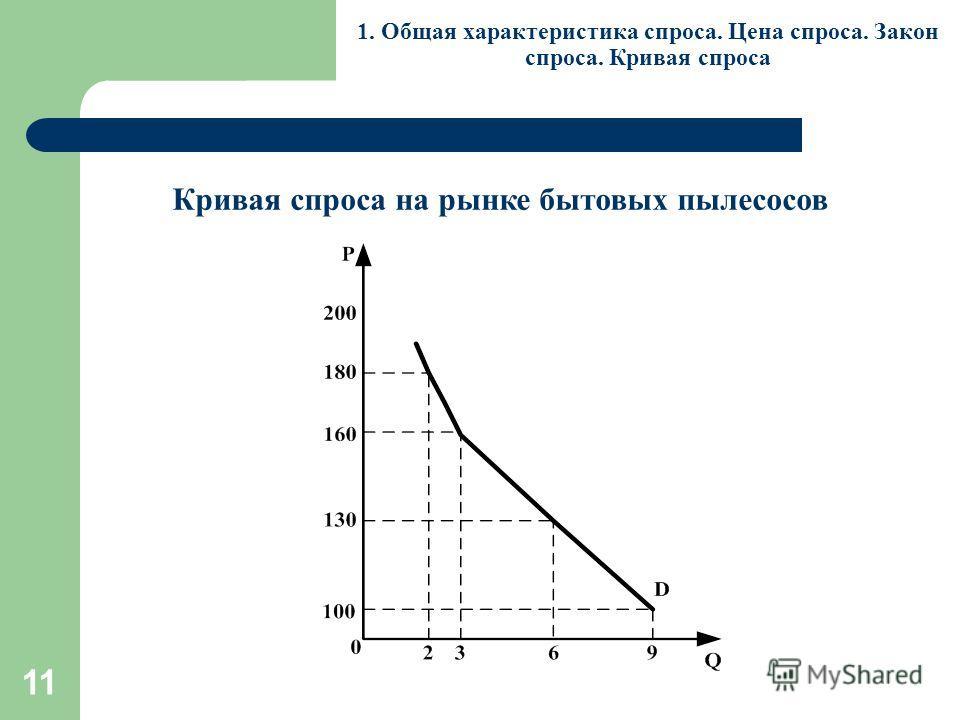 11 1. Общая характеристика спроса. Цена спроса. Закон спроса. Кривая спроса Кривая спроса на рынке бытовых пылесосов