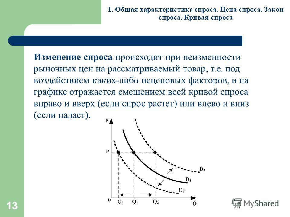 13 1. Общая характеристика спроса. Цена спроса. Закон спроса. Кривая спроса Изменение спроса происходит при неизменности рыночных цен на рассматриваемый товар, т.е. под воздействием каких-либо неценовых факторов, и на графике отражается смещением все