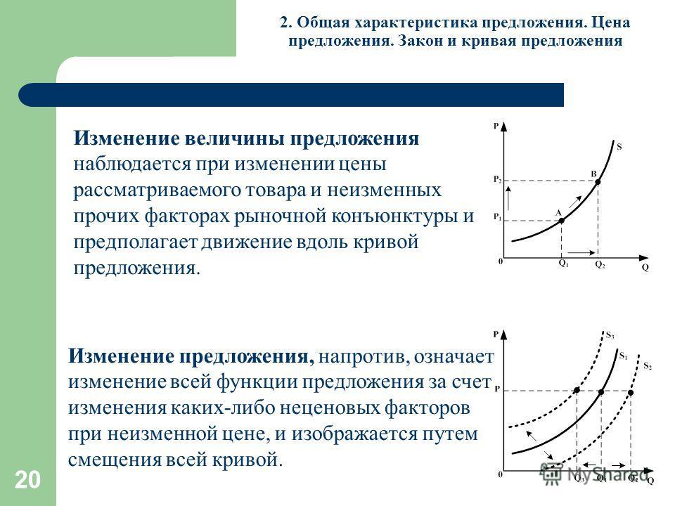 20 2. Общая характеристика предложения. Цена предложения. Закон и кривая предложения Изменение величины предложения наблюдается при изменении цены рассматриваемого товара и неизменных прочих факторах рыночной конъюнктуры и предполагает движение вдоль