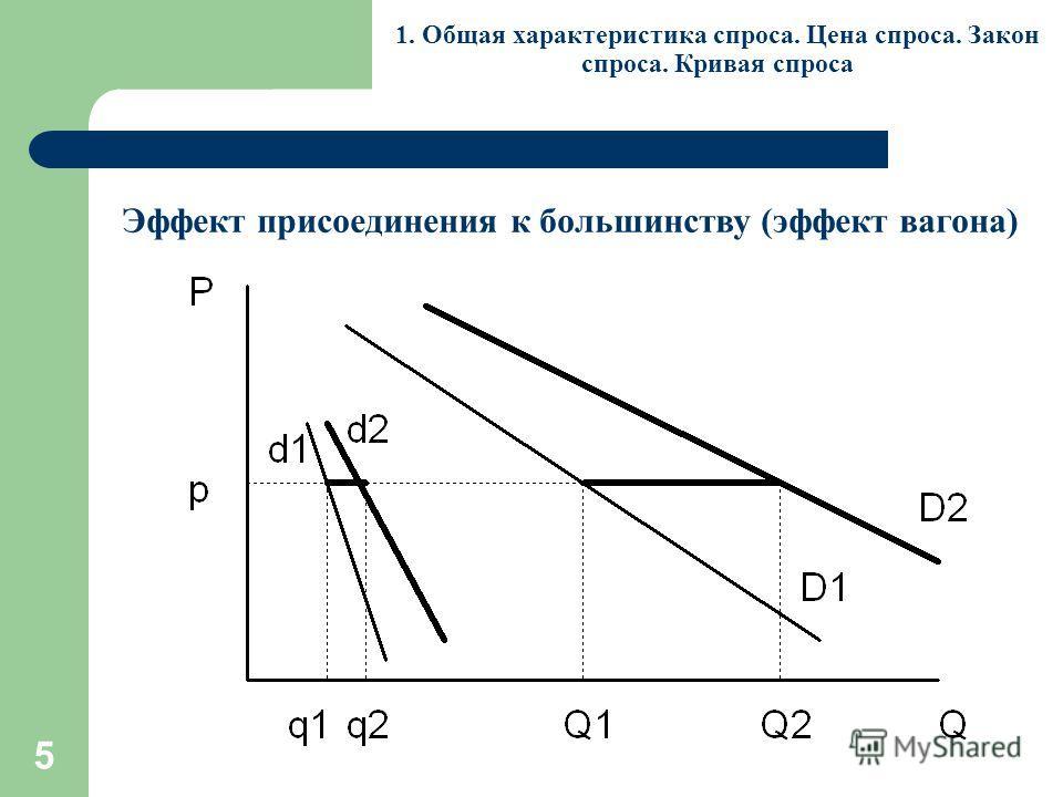 5 1. Общая характеристика спроса. Цена спроса. Закон спроса. Кривая спроса Эффект присоединения к большинству (эффект вагона)
