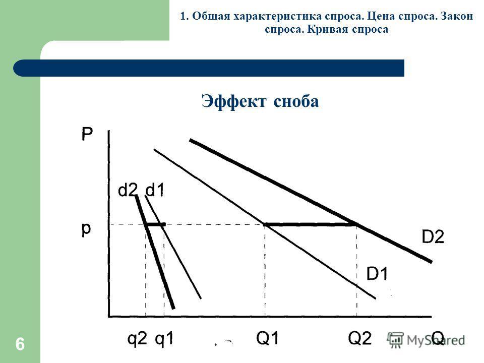 6 1. Общая характеристика спроса. Цена спроса. Закон спроса. Кривая спроса Эффект сноба