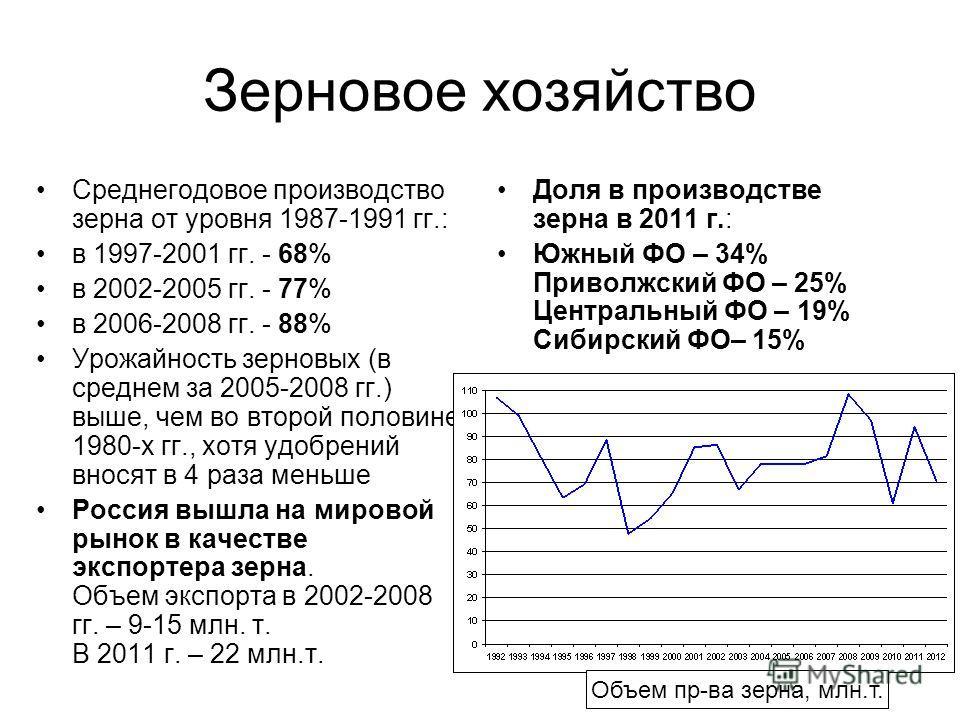 Зерновое хозяйство Среднегодовое производство зерна от уровня 1987-1991 гг.: в 1997-2001 гг. - 68% в 2002-2005 гг. - 77% в 2006-2008 гг. - 88% Урожайность зерновых (в среднем за 2005-2008 гг.) выше, чем во второй половине 1980-х гг., хотя удобрений в