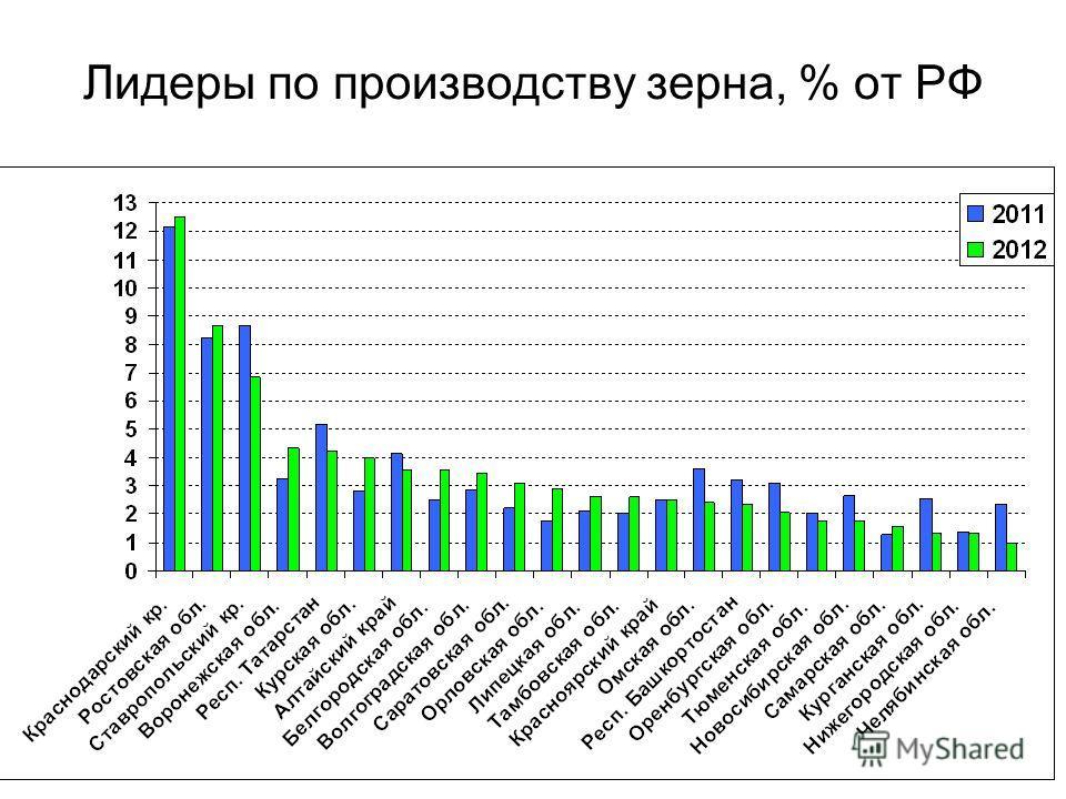 Лидеры по производству зерна, % от РФ