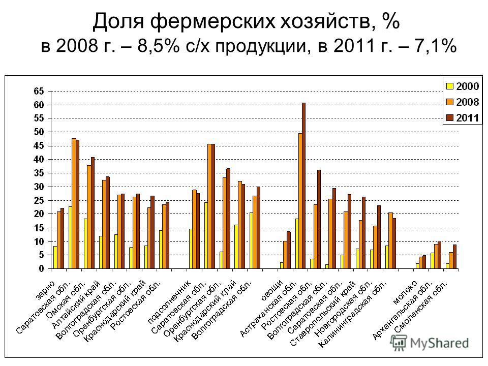 Доля фермерских хозяйств, % в 2008 г. – 8,5% с/х продукции, в 2011 г. – 7,1%