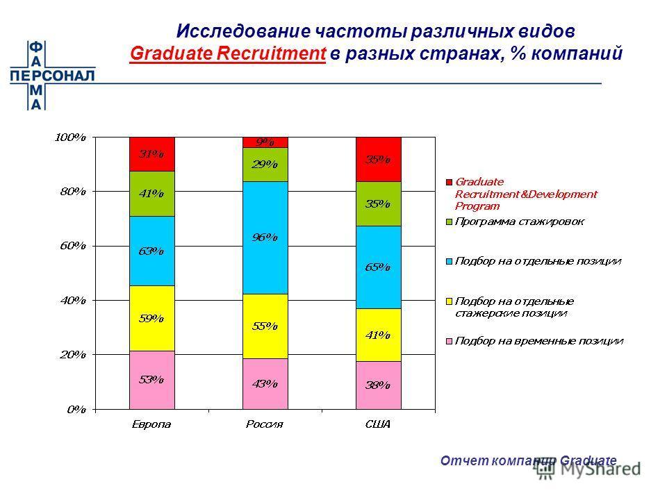 Исследование частоты различных видов Graduate Recruitment в разных странах, % компаний Отчет компании Graduate