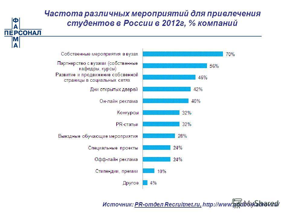 Частота различных мероприятий для привлечения студентов в России в 2012г, % компаний Источник: PR-отдел Recruitnet.ru, http://www.podborkadrov.ru/