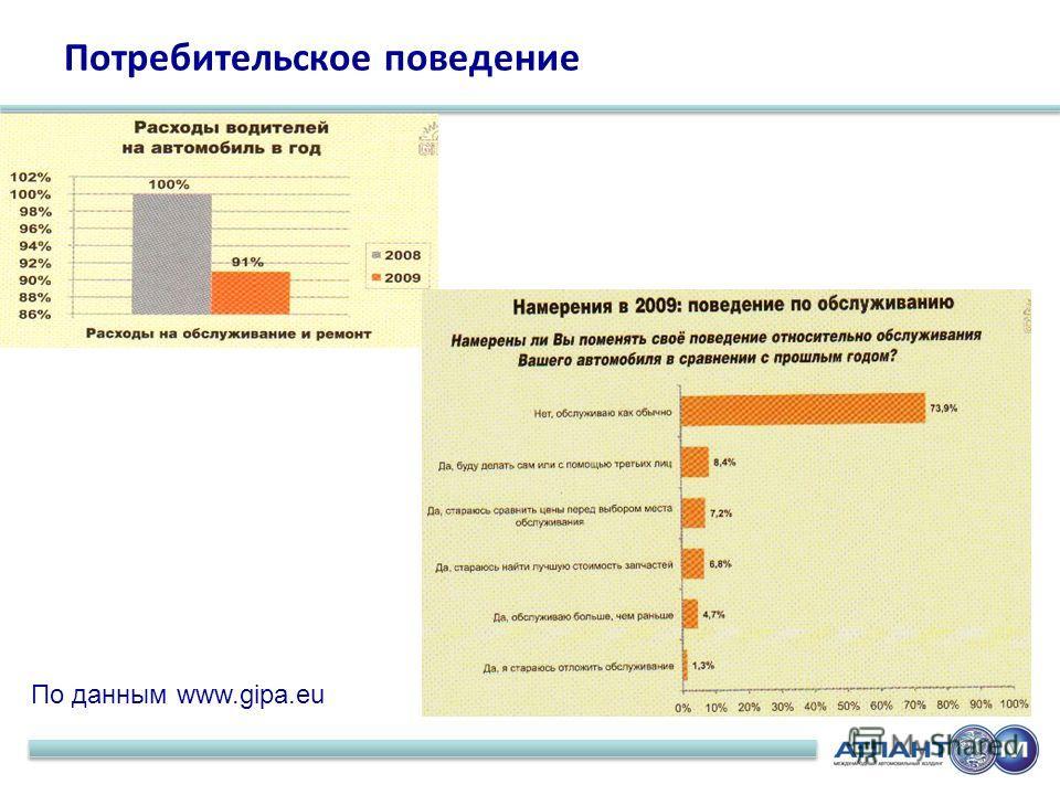 Потребительское поведение По данным www.gipa.eu