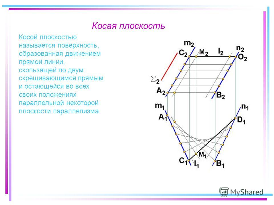 Косая плоскость Косой плоскостью называется поверхность, образованная движением прямой линии, скользящей по двум скрещивающимся прямым и остающейся во всех своих положениях параллельной некоторой плоскости параллелизма.
