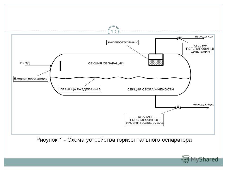 10 Рисунок 1 - Схема устройства горизонтального сепаратора