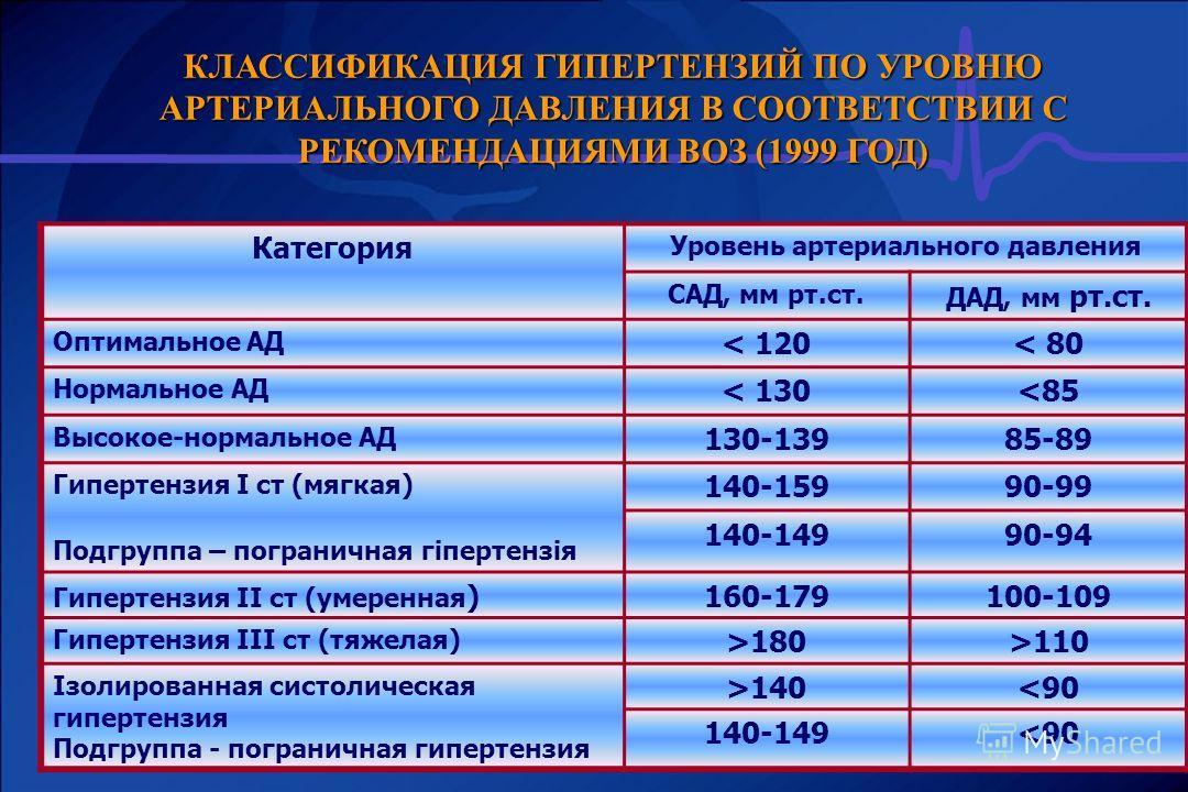 Категория Уровень артериального давления САД, мм рт.ст. ДАД, мм рт.ст. Оптимальное АД < 120< 80 Нормальное АД < 130180>110 Ізолированная систолическая гипертензия Подгруппа - пограничная гипертензия >140