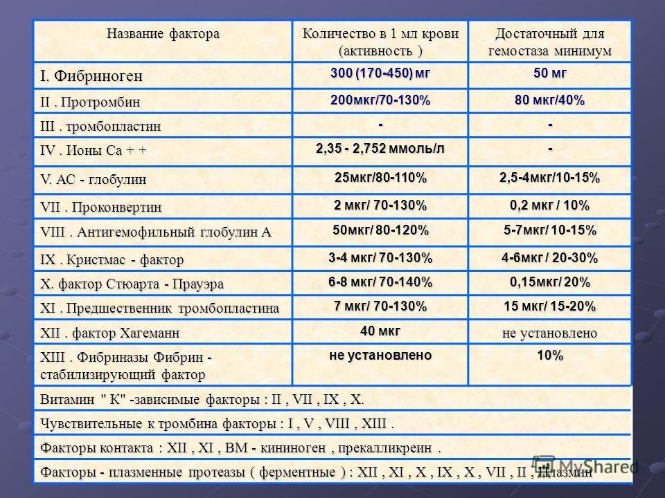 Протромбин