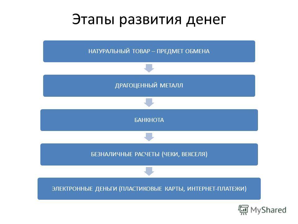 Этапы развития денег НАТУРАЛЬНЫЙ ТОВАР – ПРЕДМЕТ ОБМЕНАДРАГОЦЕННЫЙ МЕТАЛЛБАНКНОТАБЕЗНАЛИЧНЫЕ РАСЧЕТЫ (ЧЕКИ, ВЕКСЕЛЯ)ЭЛЕКТРОННЫЕ ДЕНЬГИ (ПЛАСТИКОВЫЕ КАРТЫ, ИНТЕРНЕТ-ПЛАТЕЖИ)