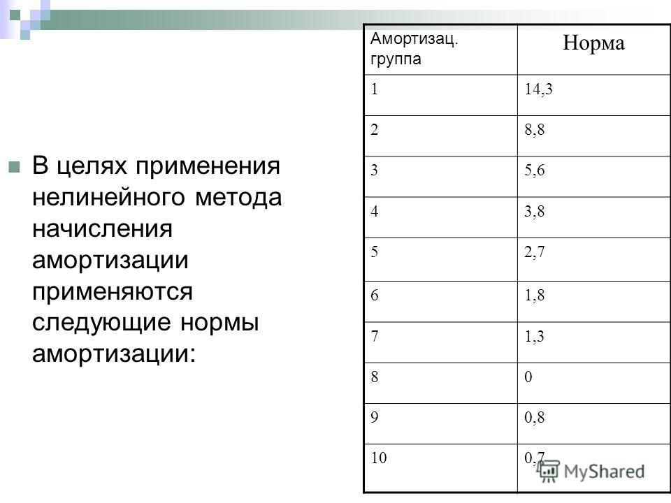 В целях применения нелинейного метода начисления амортизации применяются следующие нормы амортизации: Амортизац. группа Норма 114,3 28,8 35,6 43,8 52,7 61,8 71,3 80 90,8 100,7