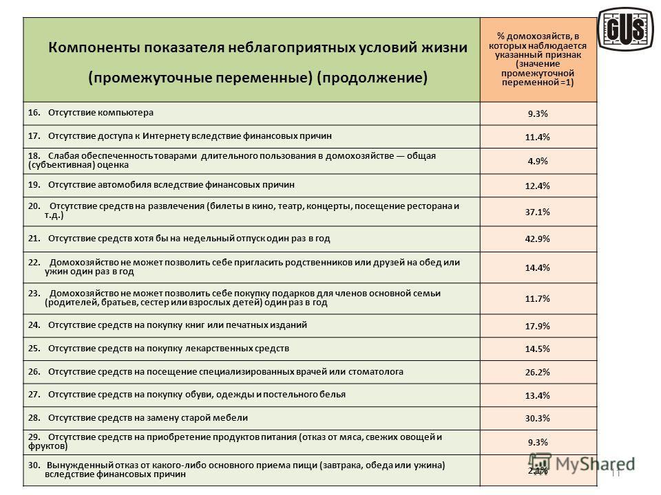 11 Компоненты показателя неблагоприятных условий жизни (промежуточные переменные) (продолжение) % домохозяйств, в которых наблюдается указанный признак (значение промежуточной переменной =1) 16. Отсутствие компьютера 9.3% 17. Отсутствие доступа к Инт