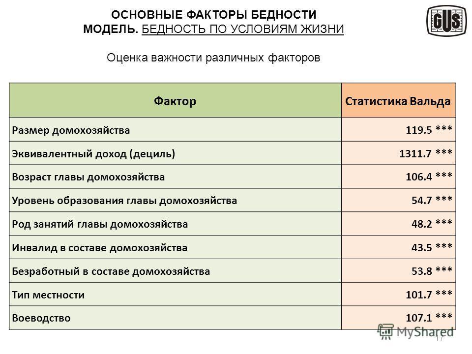 17 ОСНОВНЫЕ ФАКТОРЫ БЕДНОСТИ МОДЕЛЬ. БЕДНОСТЬ ПО УСЛОВИЯМ ЖИЗНИ Оценка важности различных факторов ФакторСтатистика Вальда Размер домохозяйства119.5 *** Эквивалентный доход (дециль)1311.7 *** Возраст главы домохозяйства106.4 *** Уровень образования г