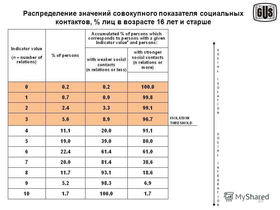 25 Распределение значений совокупного показателя социальных контактов, % лиц в возрасте 16 лет и старше