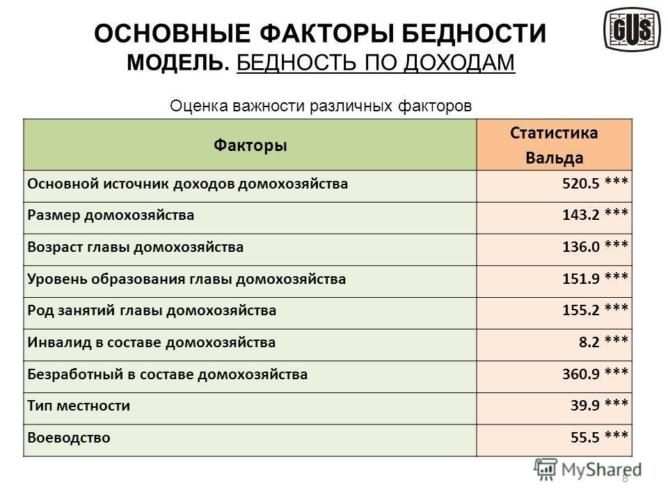 8 ОСНОВНЫЕ ФАКТОРЫ БЕДНОСТИ МОДЕЛЬ. БЕДНОСТЬ ПО ДОХОДАМ Оценка важности различных факторов Факторы Статистика Вальда Основной источник доходов домохозяйства520.5 *** Размер домохозяйства143.2 *** Возраст главы домохозяйства136.0 *** Уровень образован
