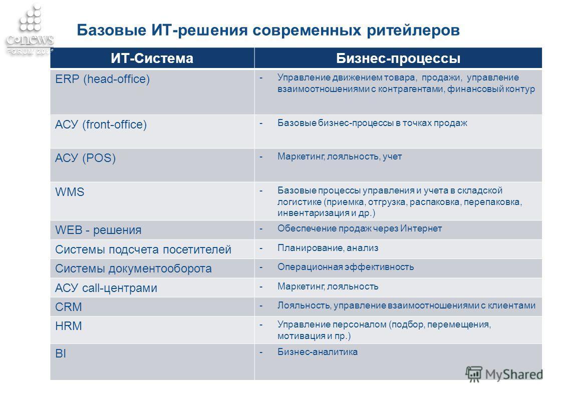 Базовые ИТ-решения современных ритейлеров ИТ-СистемаБизнес-процессы ERP (head-office) -Управление движением товара, продажи, управление взаимоотношениями с контрагентами, финансовый контур АСУ (front-office) -Базовые бизнес-процессы в точках продаж А