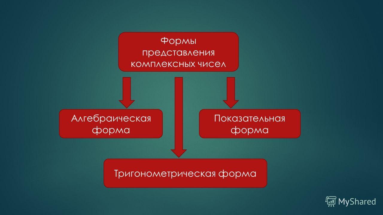 Формы представления комплексных чисел Алгебраическая форма Показательная форма Тригонометрическая форма