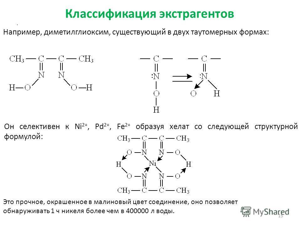 Классификация экстрагентов 15. Например, диметилглиоксим, существующий в двух таутомерных формах: Он селективен к Ni 2+, Pd 2+, Fe 2+ образуя хелат со следующей структурной формулой: Это прочное, окрашенное в малиновый цвет соединение, оно позволяет