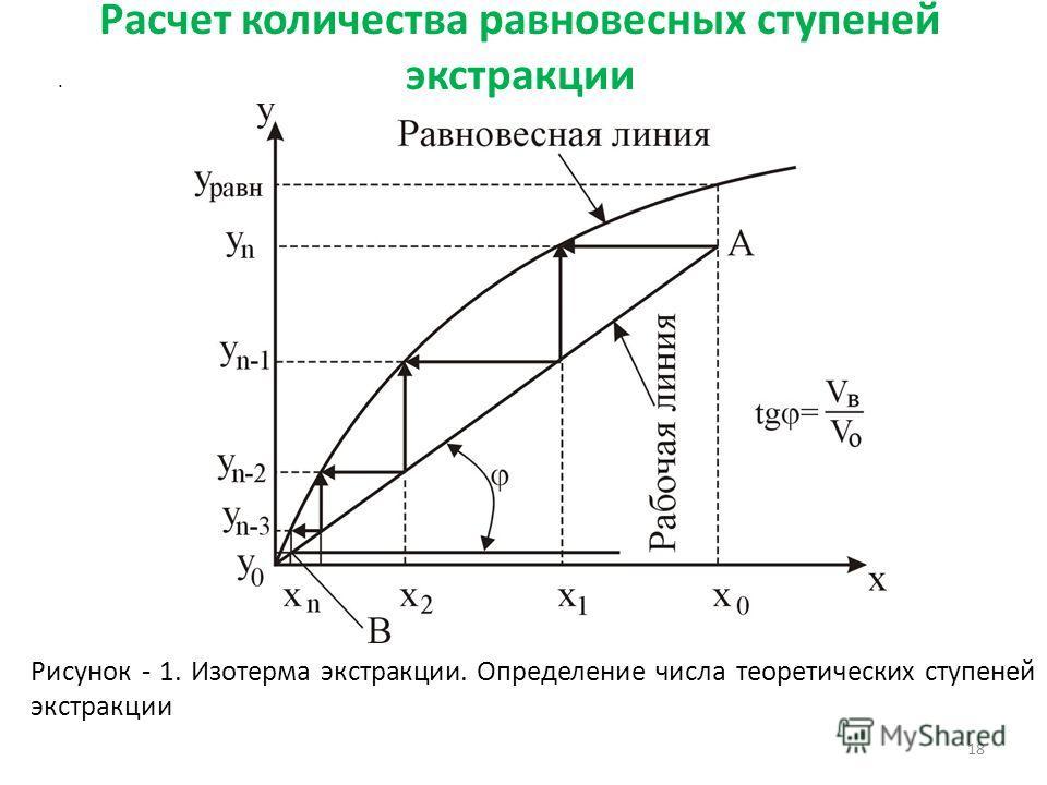 Расчет количества равновесных ступеней экстракции 18. Рисунок - 1. Изотерма экстракции. Определение числа теоретических ступеней экстракции