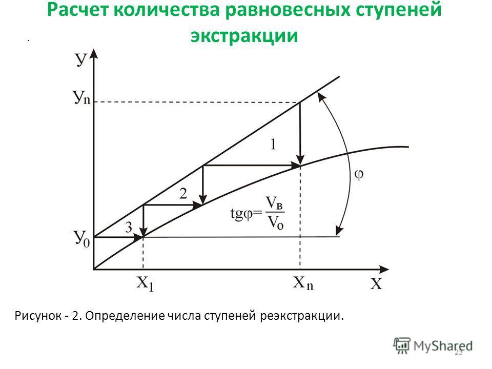 Расчет количества равновесных ступеней экстракции 23. Рисунок - 2. Определение числа ступеней реэкстракции.