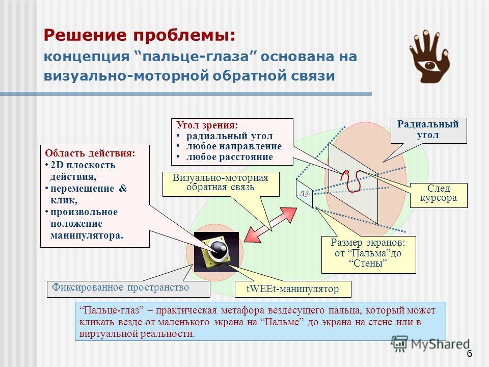 6 Пальце-глаз – практическая метафора вездесущего пальца, который может кликать везде от маленького экрана на Пальме до экрана на стене или в виртуальной реальности. След курсора Размер экранов: от ПальмадоСтены Визуально-моторная обратная связь tWEE
