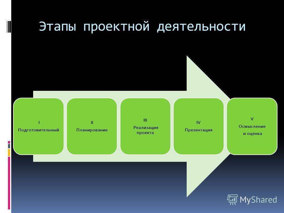 Этапы проектной деятельности I Подготовительный II Планирование III Реализация проекта IV Презентация V Осмысление и оценка