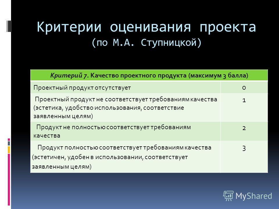 Критерии оценивания проекта (по М.А. Ступницкой) Критерий 7. Качество проектного продукта (максимум 3 балла) Проектный продукт отсутствует 0 Проектный продукт не соответствует требованиям качества (эстетика, удобство использования, соответствие заявл