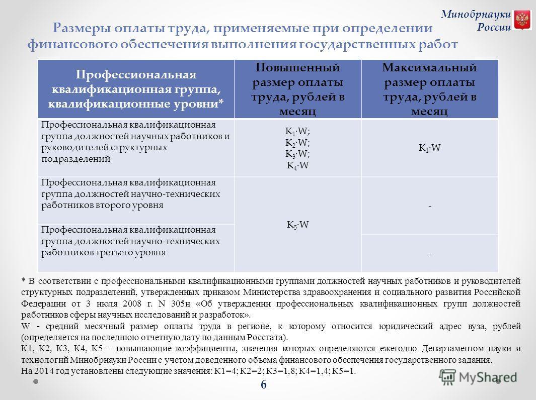 Минобрнауки России 6 Размеры оплаты труда, применяемые при определении финансового обеспечения выполнения государственных работ * В соответствии с профессиональными квалификационными группами должностей научных работников и руководителей структурных