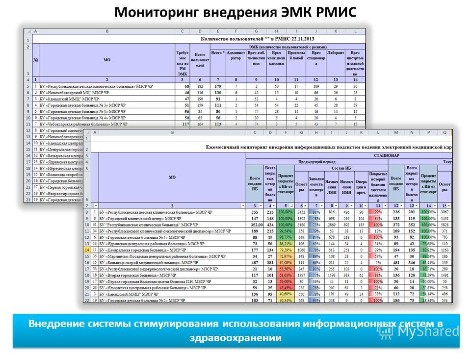 Мониторинг внедрения ЭМК РМИС Внедрение системы стимулирования использования информационных систем в здравоохранении