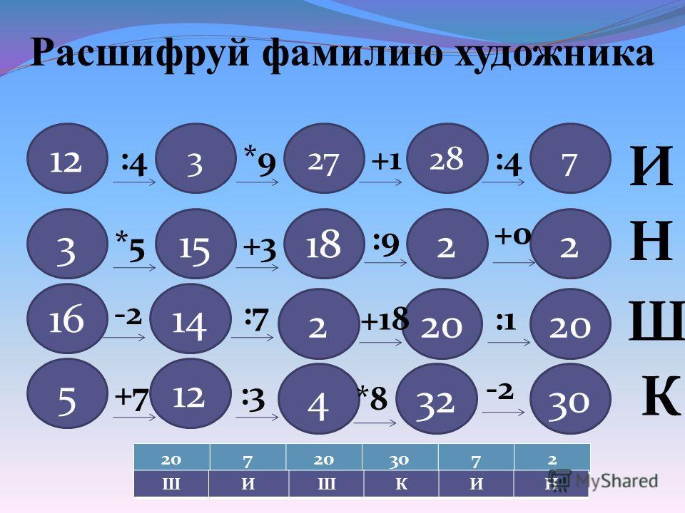 Расшифруй фамилию художника 12 327287 :4*9+1:4 И 3151822 *5+3 12 14 5 16 43230 20 2 :9 +0 Н -2:7 +18:1 Ш +7 :3 *8 -2 К 207 3072 ШИШКИН